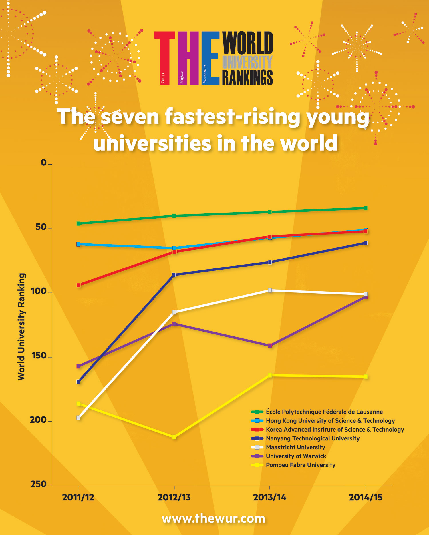 worlds-fastest-rising-young-universities-infographic-large
